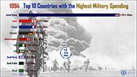 Top 10 nước chi tiêu quân sự nhiều nhất thế giới từ 1988-2018
