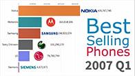 Các thương hiệu điện thoại phổ biến nhất thế giới từ 1993 - 2019